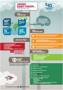Infographic - World Kidney Day